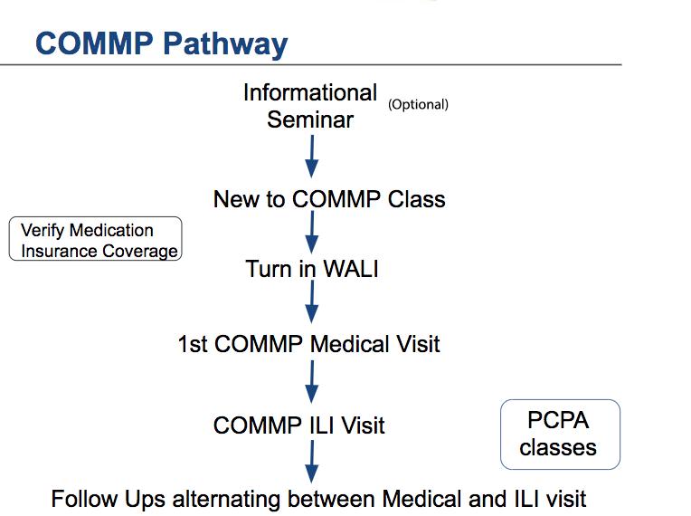 COMMP Pathway